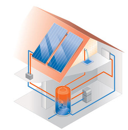 All about solar thermal