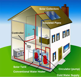 Tips for purchasing a solar hot water system