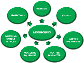 Solar Energy Monitoring System for A Home