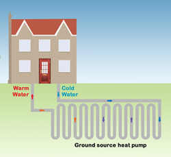 How do ground source heat pumps work