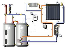 Maintenance for your solar water heating system